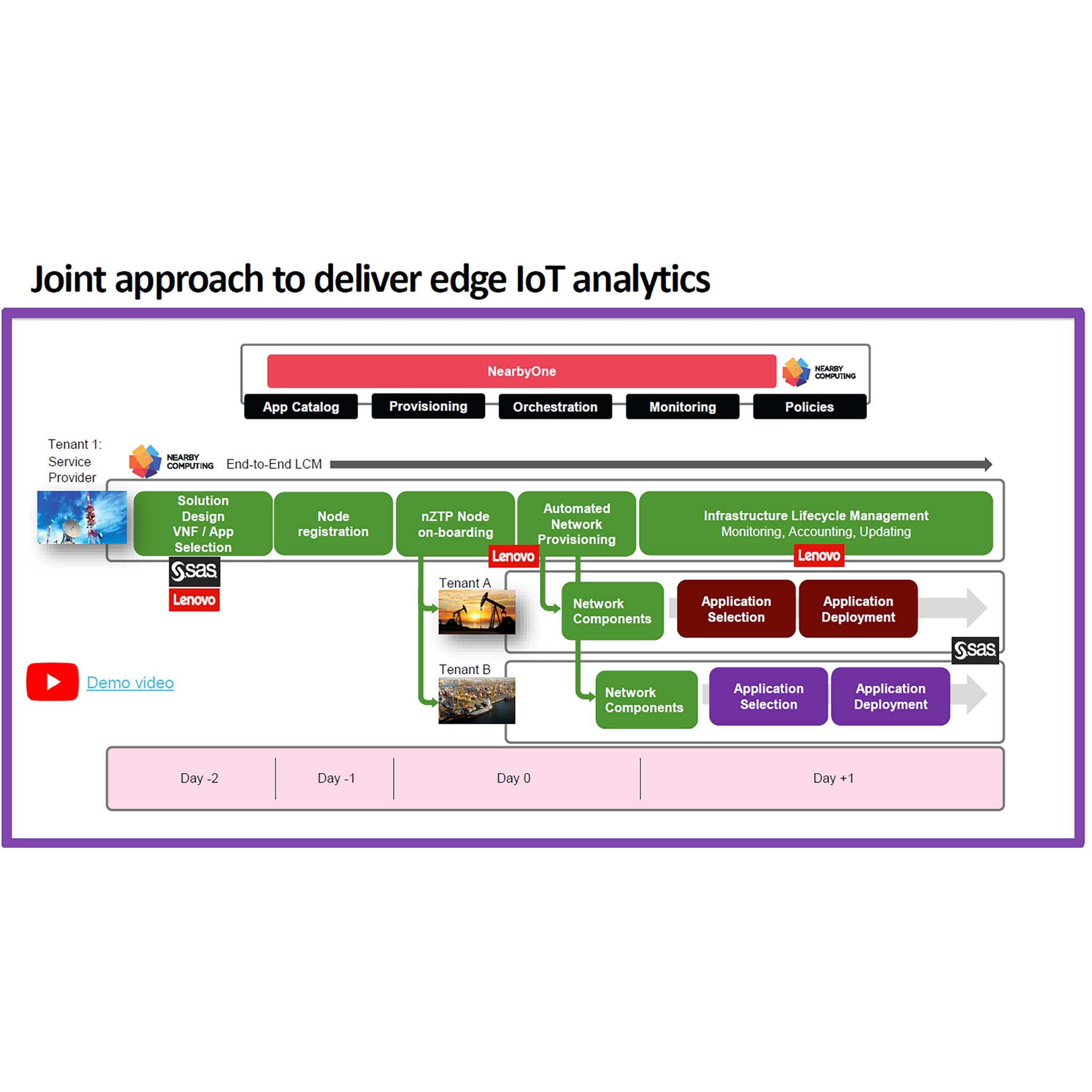 Real-time Analytics and Edge AI