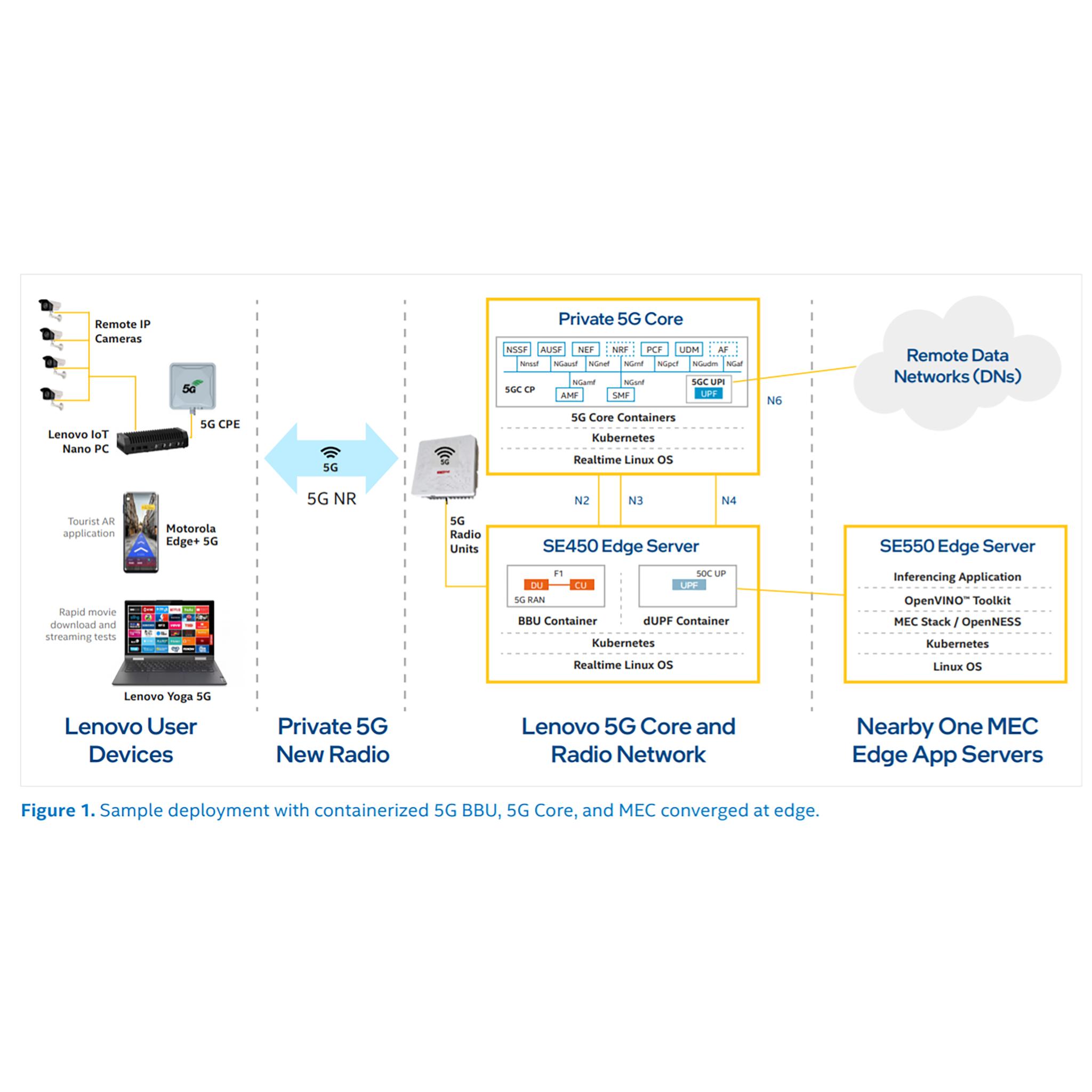 Intel Converged Edge Architecture (CERA)