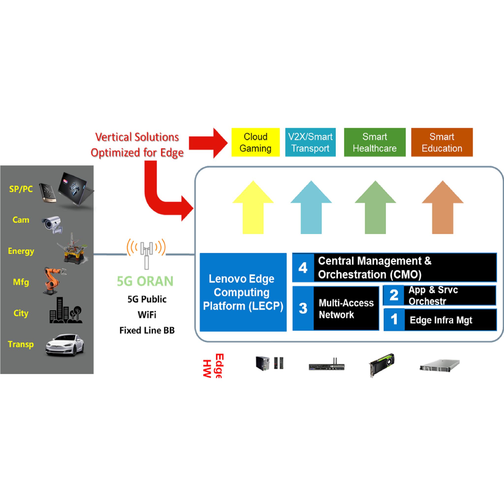 Lenovo Edge Computing Platform (LECP)